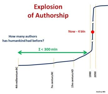 A Public of Authors