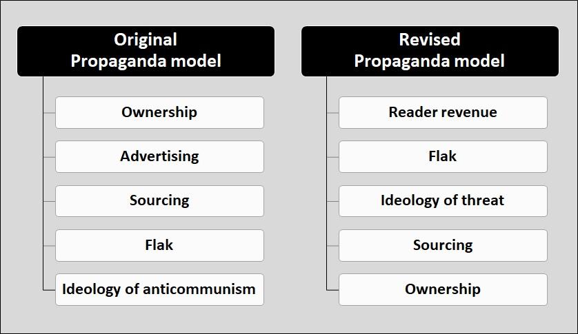 The New Propaganda Model